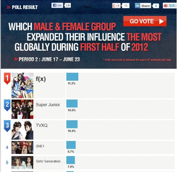 K-Pop Group that Expanded Global Influence the Most in First Half of 2012