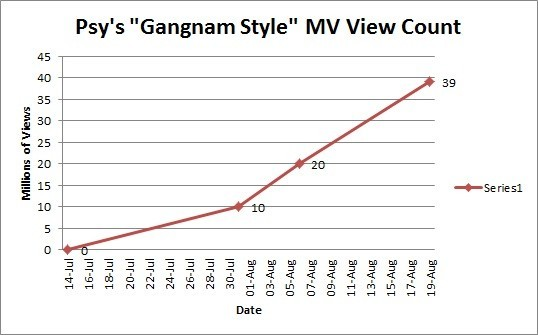 "Psy ""Gangnam Style"" CNN and TIME Magazine"